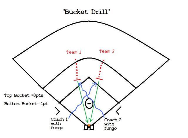 Bucket Drill