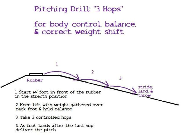 pitching3hopsdrill