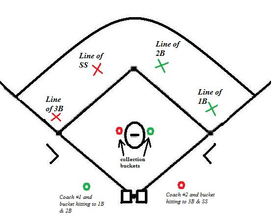 Maximizing Practice For Infielders 2 Fungo Drill With