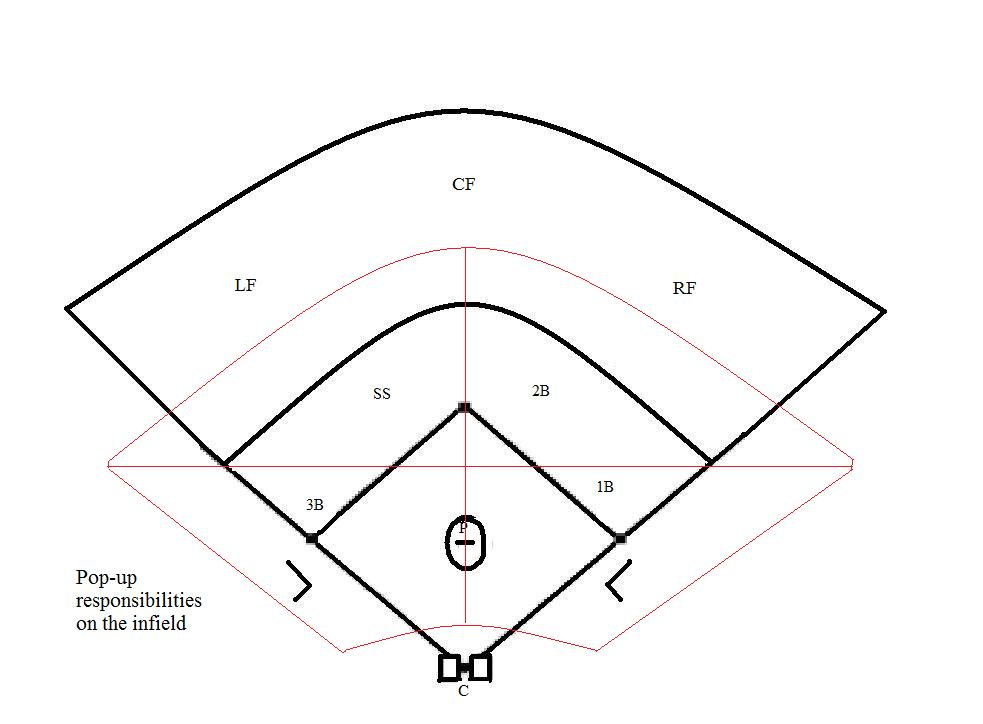Infield Pop Up Responsibility Coach5150s Baseball Softball Blog