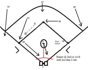 bunt coverage « Coach5150's Baseball & Softball Blog