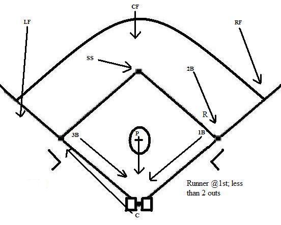 Bunt Coverage Coach5150s Baseball Softball Blog