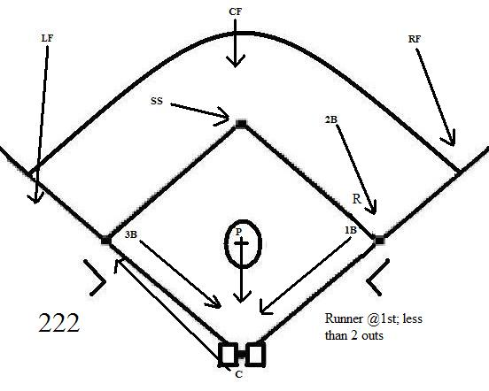 Bunt Coverage Coach5150s Baseball Softball Blog