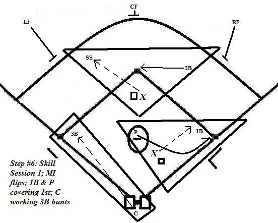 Pre-Game Infield/Outfield Routine « Coach5150's Baseball