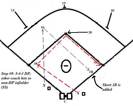 Indoor Baseball Practice Coach5150s Baseball Softball Blog